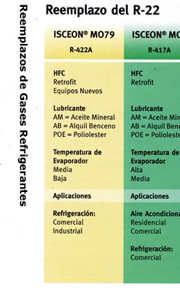 Tabla de reemplazo de gases refrigerantes